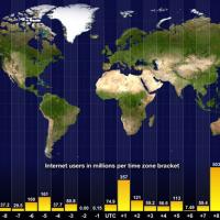 Solución al desajuste horario de las estadísticas de JetPack By Angellomix