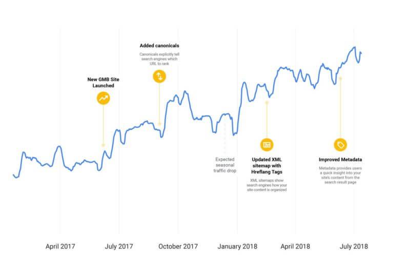 La estrategia interna SEO de Google: hacer pequeños cambios, la clave del exito.