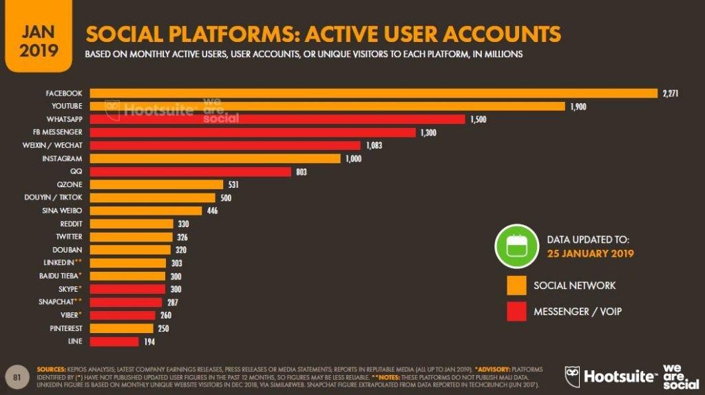 usuarios activos